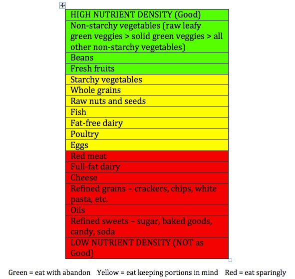What We Eat: Nutrient Density Table